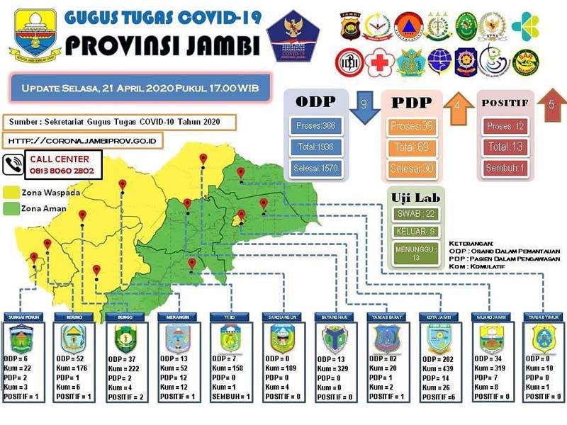 GAMBAR : Grafik Tabulasi Data Gugus Tugas Penanganan Covid-19 Provinsi Jambipad Jumat, (24/04/20) pukul 17.00 WIB