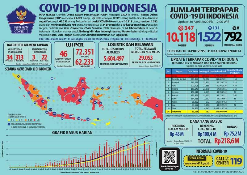 FOTO : Gambar Infografis Covid-19, Tanggal 30 April 2020