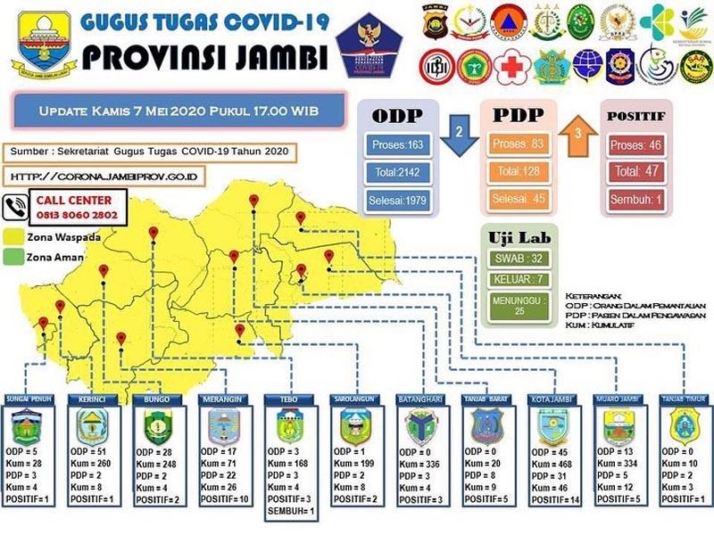 FOTO : Screenshot Laman Resmi Situ Gugus Tugas Covid-19 Provinsi Jambi, Kamis (07/05/20)