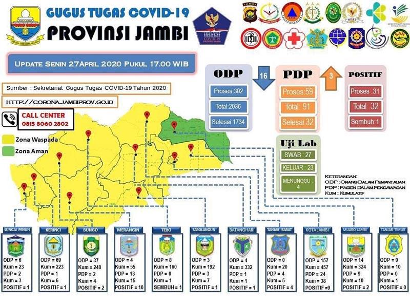 FOTO : Screenshot Laman Resmi Situ Gugus Tugas Covid-19 Provinsi Jambi, Senin, (27/04/20)